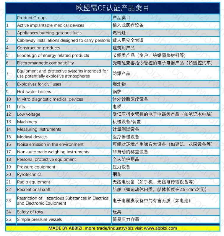 CE products --20210720123111 -abbizi.com